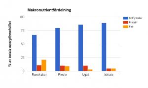 Iskiate-Ugali-tabell