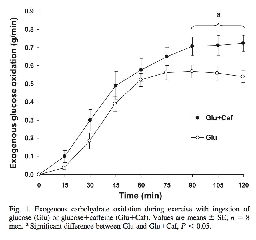 koffein negativa effekter